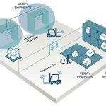 Proceso del Sector Textil con uso de RFID